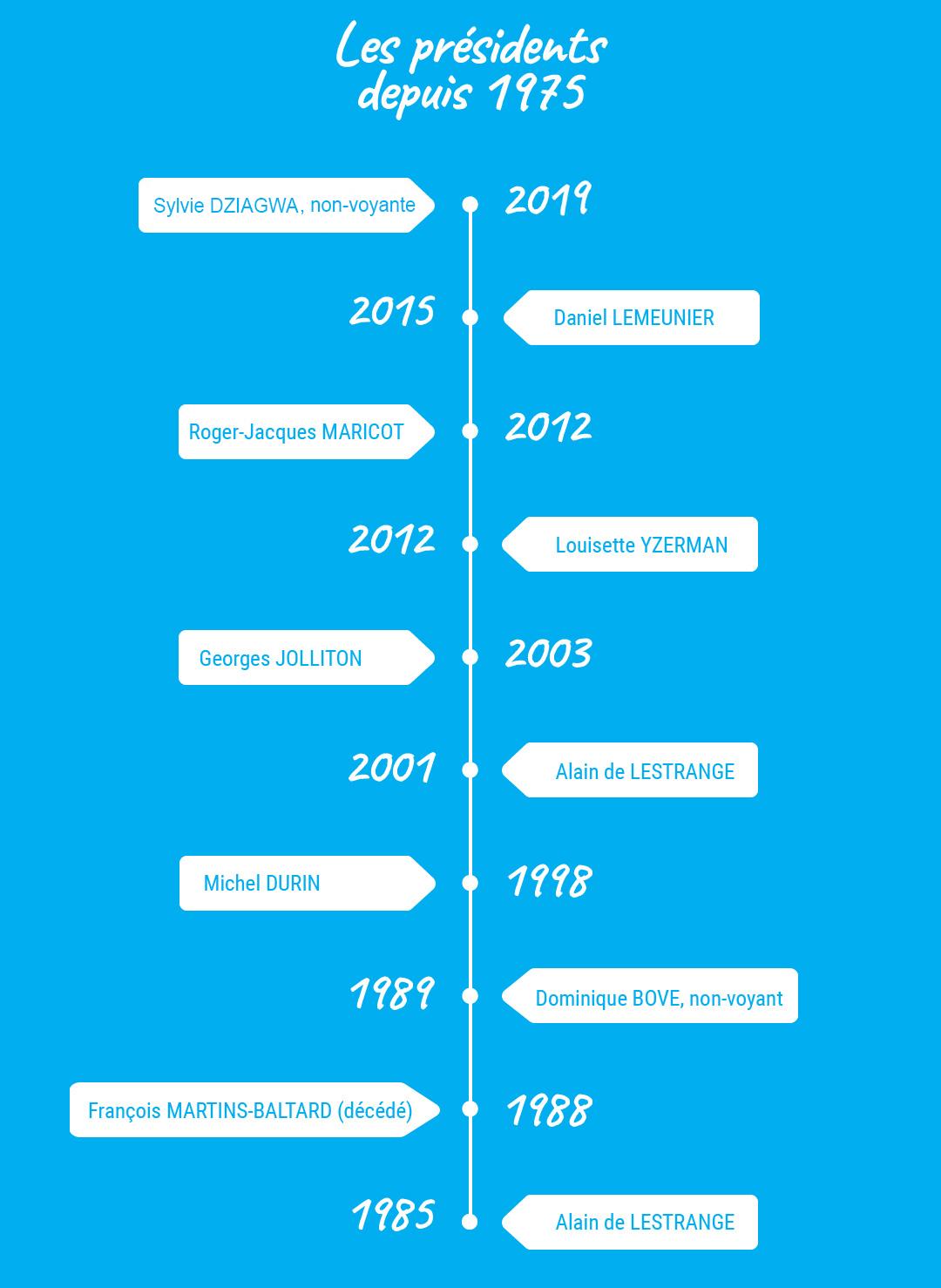 Infographie : Les présidents